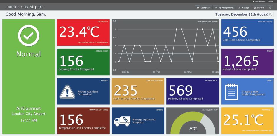 Responsive, Realtime, Customisable, Interactive Dashboard